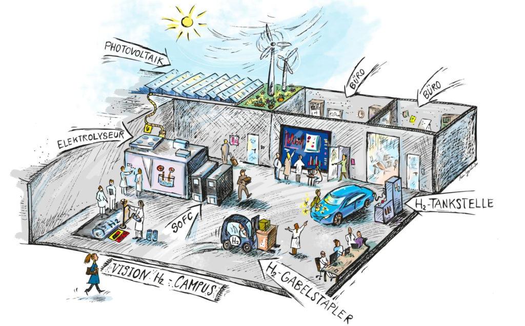 wasserstoff-campus-beitrag2-en
