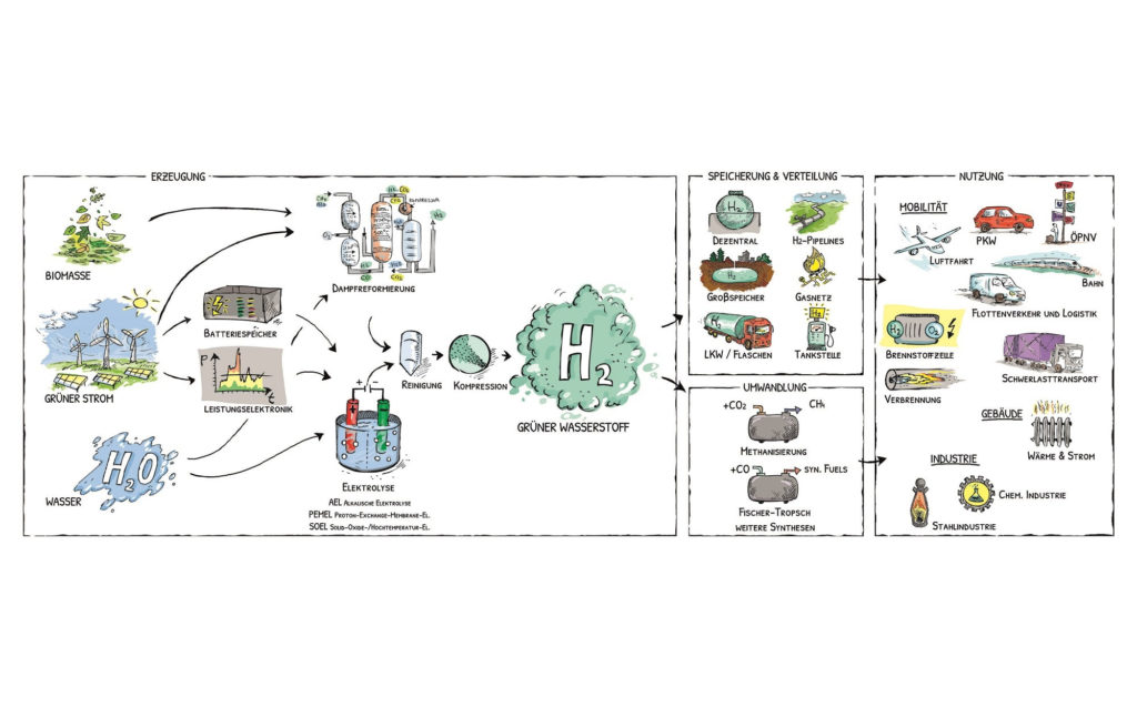 wasserstoff-campus-beitrag4-en